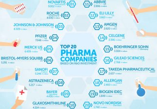 biggest drug companies